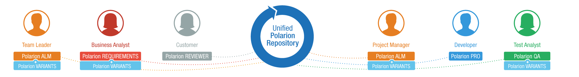 Polarion_Unified_repository.png