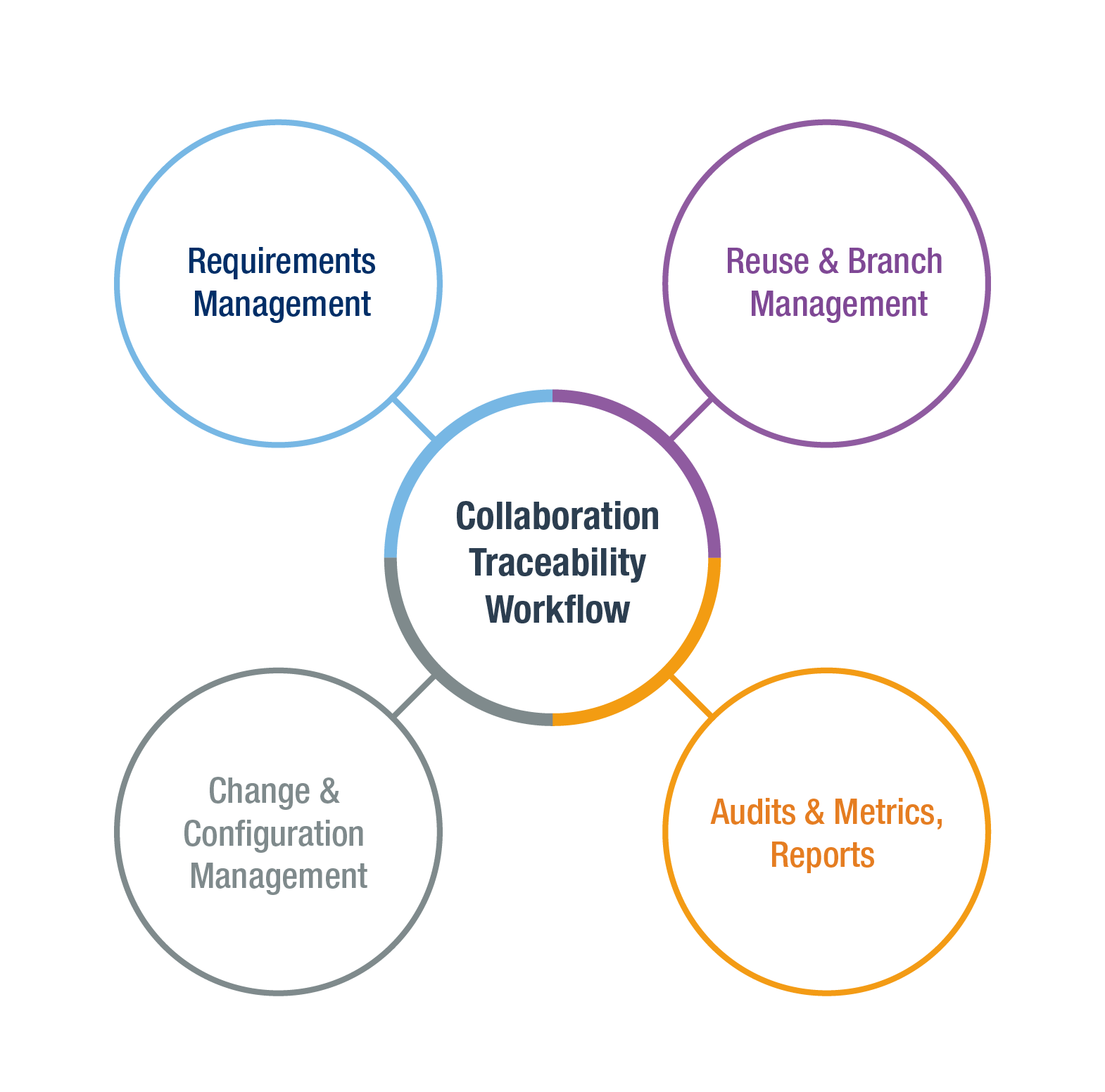 Requirements-Management-tools-Polarion-wheel.png